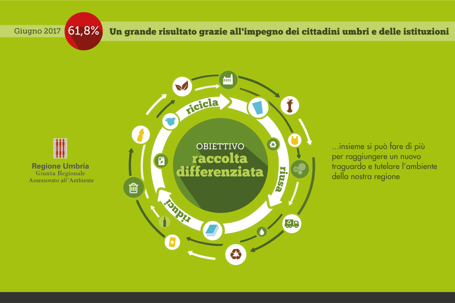 Campagna pubblicitaria per la raccolta differenziata in Umbria. Verso un'economi circolare
